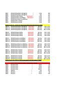 Vare nr. Produkt Vægt Pris/enhed/ialt ... - Danishpetfood.dk - Page 4