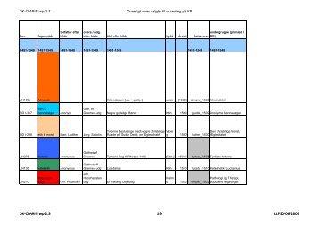 oversigt over valgte værker til skanning på KB. Alle fem perioder.pdf