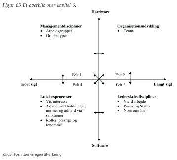 Figurer til kapitel 6 - Ledelsesspecialisering