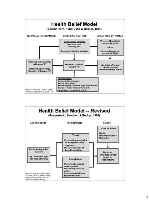 Health Belief Model Health Belief Model