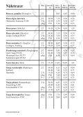 Katalog med priser - Peter Schjøtt Planteskole - Page 5