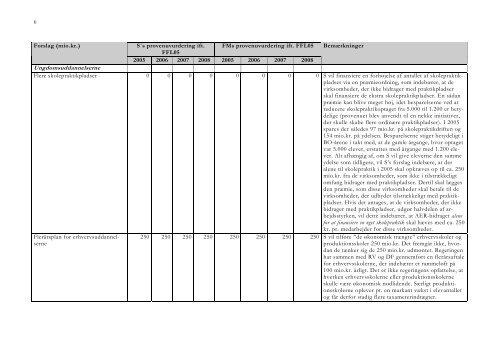Baggrundsskema til vurdering af Socialdemokraternes FL05-udspil