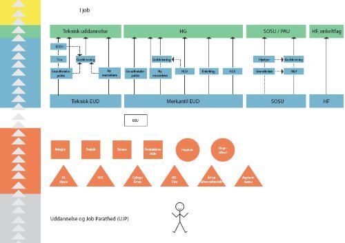 Diagram og information (åbner PDF-fil i nyt vindue) - UU Aarhus ...