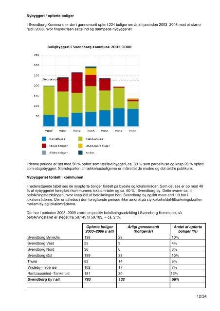 Bosætning og boliger - Svendborg Kommuneplan