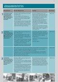 Bildung für Nachhaltige Entwicklung Massnahmenplan ... - Edudoc - Page 2