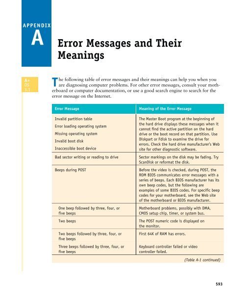Error Messages and Their Meanings