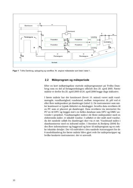 Tvilho Dambrug: Statusrapport for 1 - AquaCircle