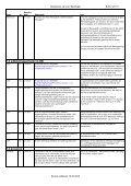 Ofte stillede spørgsmål om snitfladen - NemKonto - Page 2