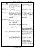 Ofte stillede spørgsmål om snitfladen - NemKonto - Page 3