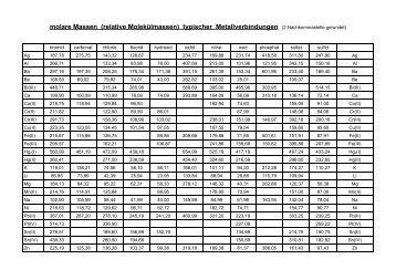 Tabelle der molaren Massen - Aklimex.de
