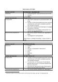 Årsplan for 0.x i dansk - Page 2