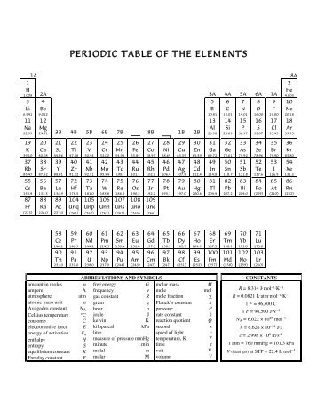 What type of information can be displayed in a periodic table for Table of elements 85