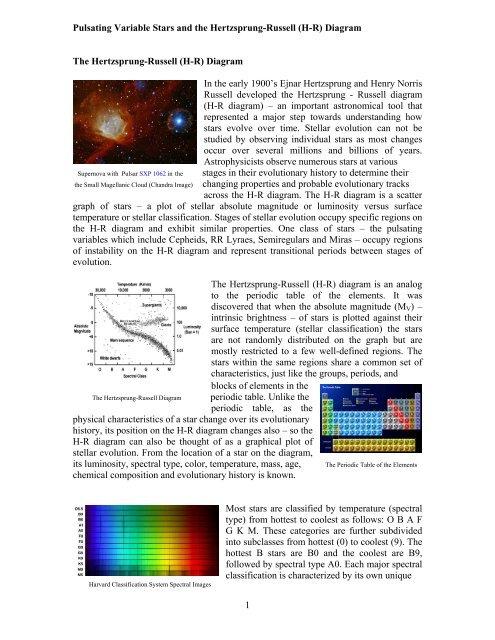 Chandra Educational Materials Pulsating Variable Manual Guide