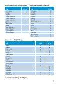 FREDERIKSBERG HF-KURSUS 2013 - Page 7