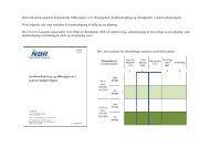 Figurer - Sen x tidlig pløjning - NBR Nordic Beet Research