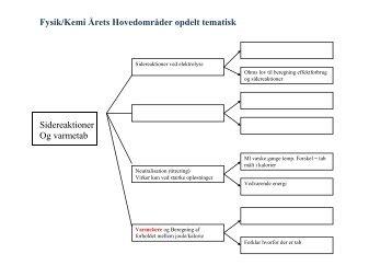 Fysik/Kemi Årets Hovedområder opdelt tematisk Sidereaktioner Og ...
