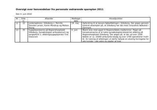 Oversigt over henvendelser fra personale II - Region Midtjylland