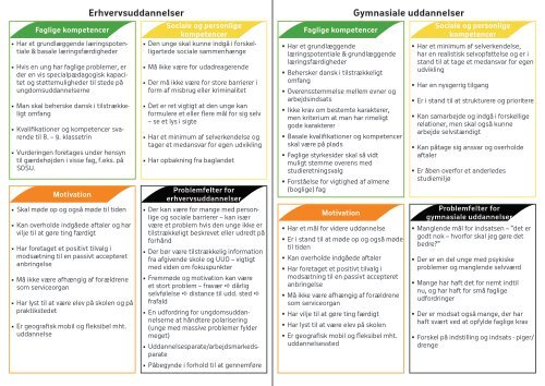 Download folder: Vurdering af Uddannelsesparathed - Hold Fast