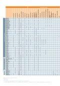 Akvatix ventiler og motorer - Siemens AS - Page 4