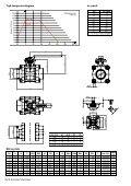 GEFA kugleventil med fuldt gennemløb type DG1, DN 8 ... - Fagerberg - Page 2