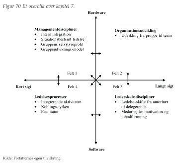 Figurer til kapitel 7 - Ledelsesspecialisering