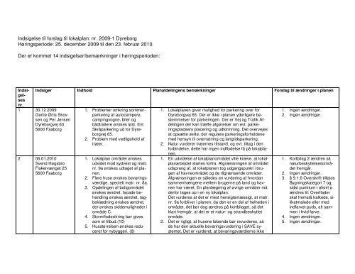 Indsigelse til forslag til lokalplan: nr. 2009-1 Dyreborg ...