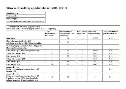 Tilsyn med landbrug og pelsdyrfarme i 2011, Del 1/3