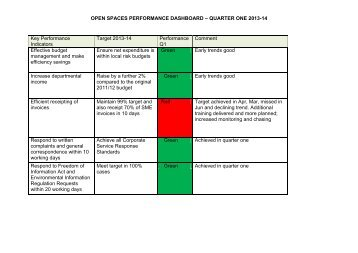 OPEN SPACES PERFORMANCE DASHBOARD – QUARTER ONE ...