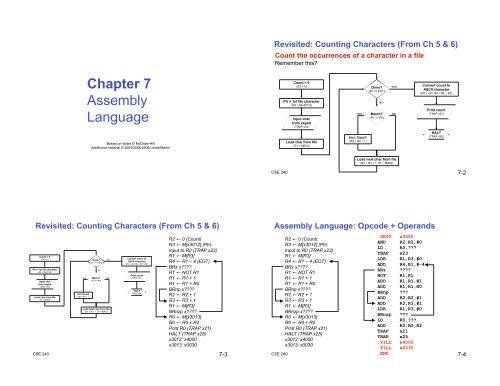 Chapter 7 Assembly Language - Computer & Information Science