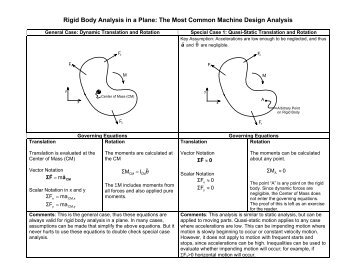 Rigid Body Analysis in a Plane: The Most ... - MAELabs UCSD