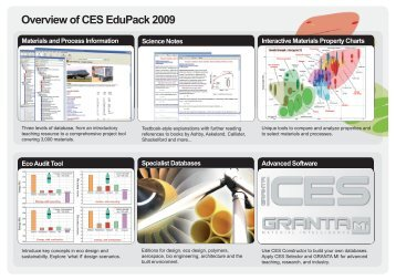 Overview of CES EduPack 2009 - MAELabs UCSD
