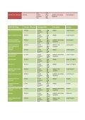 KØD pålæg Kcal per 100 gram Næringsstoffer Kan ... - SlankeDoktor - Page 4