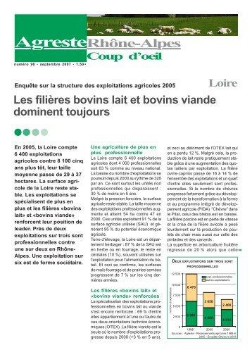 Département de la Loire - DRAAF Rhône-Alpes