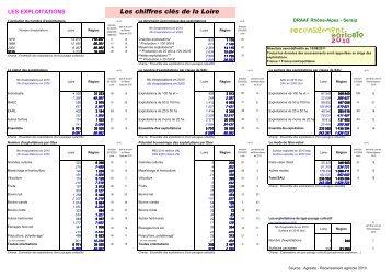 Chiffres clés du département - DRAAF Rhône-Alpes