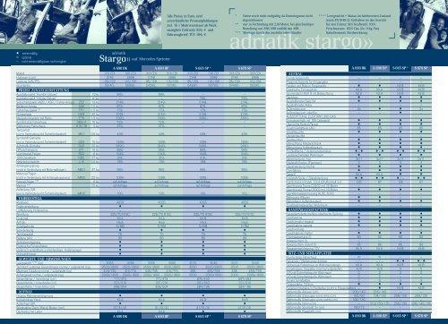 Technische Daten 2004 (4,3 MB) - M/S VisuCom GmbH