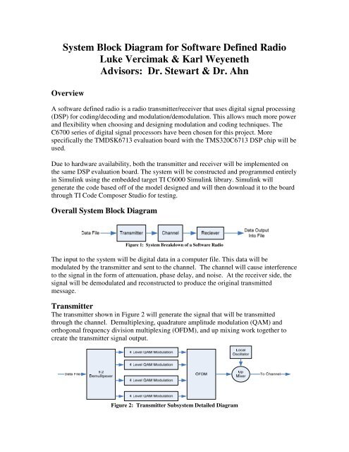 System Block Diagram for Software Defined Radio Luke