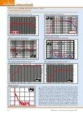 DIVA 655: L'HI-FI PER TUTTI - Coral Electronic - Page 3