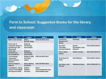 Farm to School: Suggested Books for the library and classroom For ...