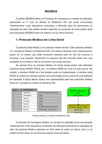 MODBUS 1. Protocolo Modbus em Linha Serial