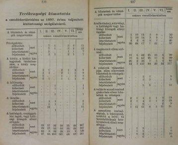 5 Zsebkönyv1899 pp236-305.pdf - Magyar Királyi Csendőrség