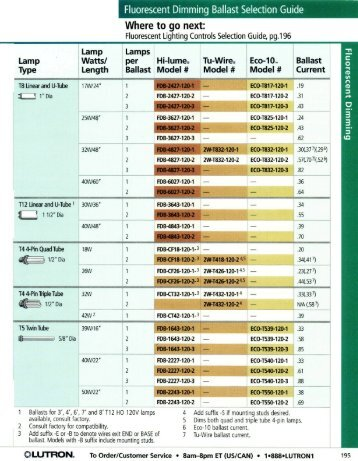 Fluorescent Dimming Ballast Selection Guide Where to go ... - Nedco