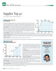 Supplier Top 40 - Advertising Specialty Institute
