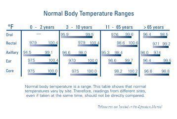 normal body temperature oral