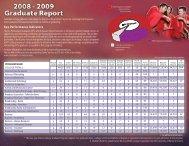 Key Performance Indicators - Fanshawe College