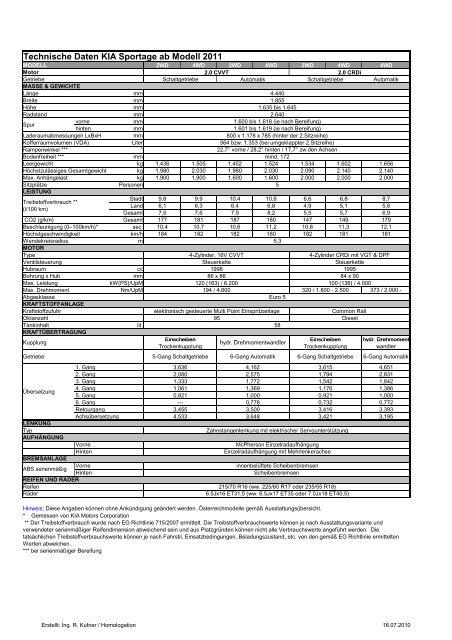 Technische Daten KIA Sportage ab Modell 2011 - Heim
