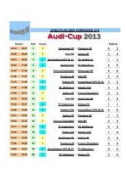 Ergebnis U15 - Flensburg 08