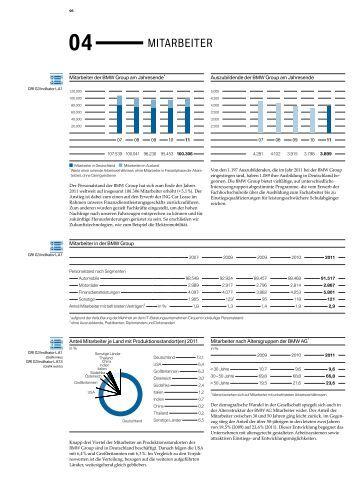 Mitarbeiter: Zahlen und Fakten (PDF, 143 KB) - BMW Group