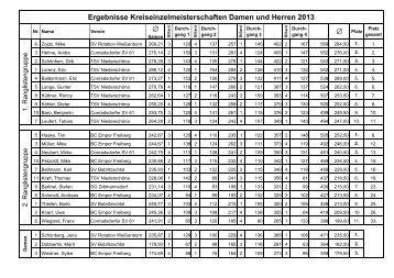 S ? ? Ergebnisse Kreiseinzelmeisterschaften Damen ... - BillardArea