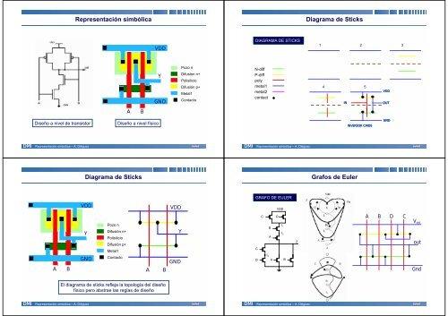 Tipuri de diagramă Forex