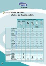 Guide de choix.pdf - Invacare